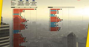 Milano soffoca, già superato il limite annuale delle giornate con polveri sottili oltre i limiti